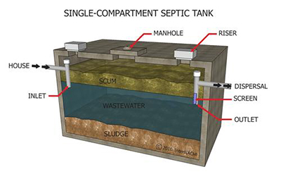 inside septic tank